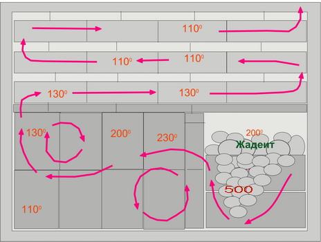 Схема печи-стены.