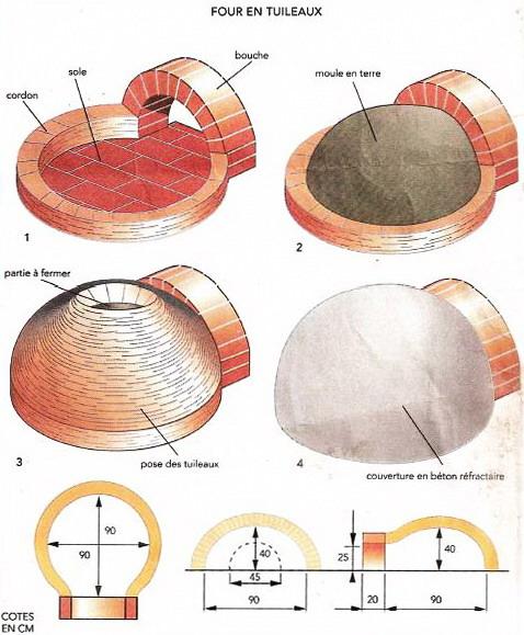 Схема помпейской печи для