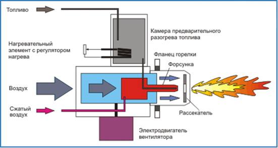 Горелка газовая для банной