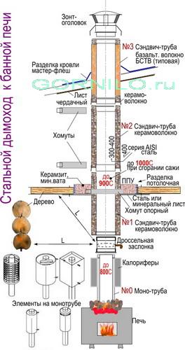 Насадной дымоход ф. ВВД -